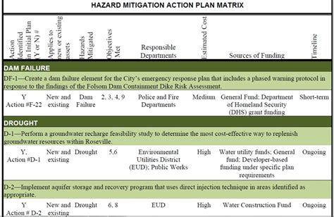 risk reduction plan template 28 images proposed local