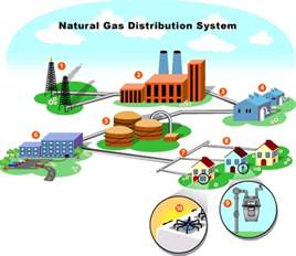 Fuel Distribution System Gas Safety World