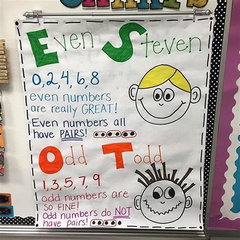 without pattern synonym 1000 images about anchor chart on pinterest charts