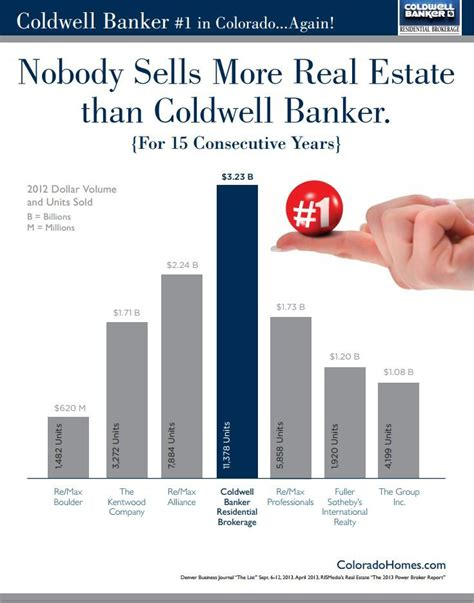 Coldwell Banker Help Desk by 1 Yet Again Let Us Show You Why Coldwell Banker