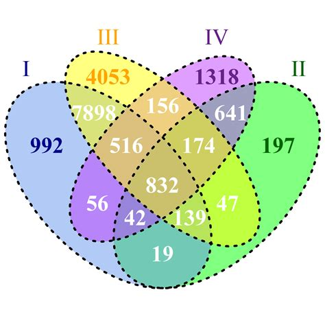 4 sets venn diagram data visualization library to generate a scaled 4 set venn diagram software recommendations