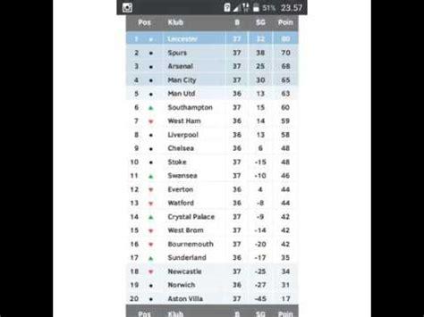 Topi Liga Inggris 37 klasemen liga primer inggris pekan 37