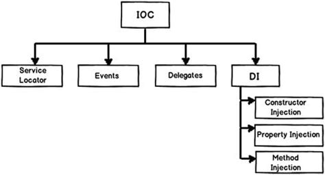 ic layout interview questions c design pattern interview question di vs ioc