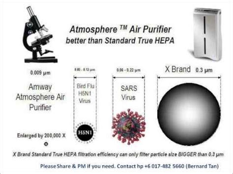 Air Purifier Amway Malaysia situation in malaysia looking for atmosphere air
