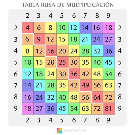 de dibujos multiplicaciones para los ninos a imprimir y colorear tabla rusa de multiplicaci 243 n una herramienta muy 250 til