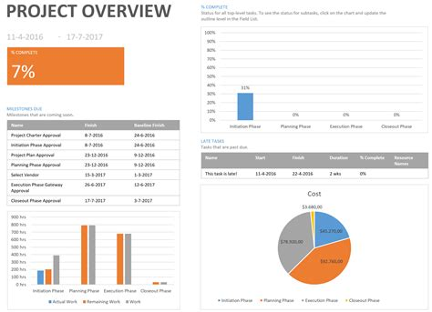 project report 3 favorite microsoft project reports the project corner