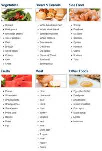 high iron foods will help me a lot with my anemia i almost everything on here just