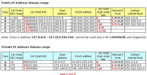 Ip Address Range Lookup Address Calendar Template 2016