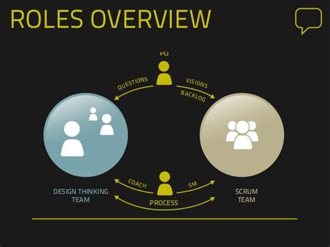 design thinking roles design thinking and agile development