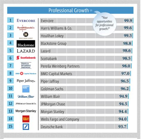 best investment banks to work for the best i banks for careers interviews
