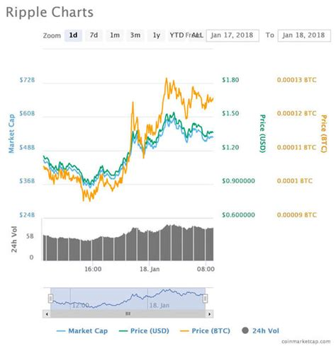 currency converter xrp ripple price live xrp comeback falters as ripple bitcoin