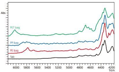 Ir Spectrum Table Raw Materials Identification Testing By Nir Spectroscopy