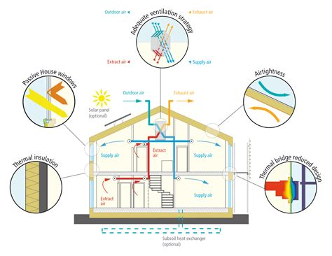 Design A House Free by Passivhaus Institut