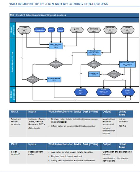 Itil V3 Incident Management Toolkit Itil Incident Management Process Template