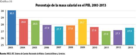 cual es el salario minimo en monterreynuevo leon mexico 191 cu 225 l es el monto de trabajadores en m 233 xico cuyas