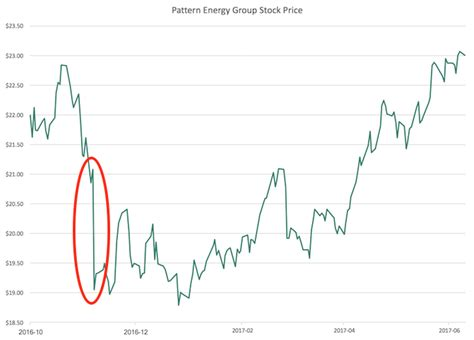 Pattern Energy Group Stock | pattern energy group speed bumps create modest buying