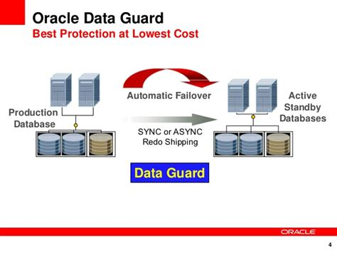 oracle 11g data guard architecture diagram active dataguard