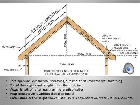 a frame roof for free cutting rafters for shed roof