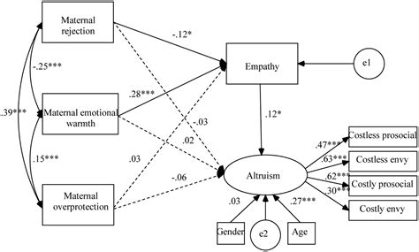 Altruism Equation frontiers the associations between perceived parenting