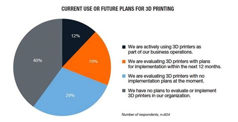 the 3d printing handbook technologies design and applications books research 60 percent of enterprises are using or