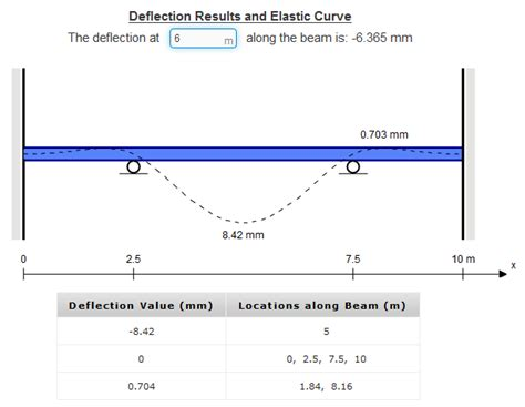 shear moment diagram calculator pro beam calculator for deflection shear and bending