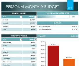 Template For Personal Budget by Personal Budget Template Free Layout Format