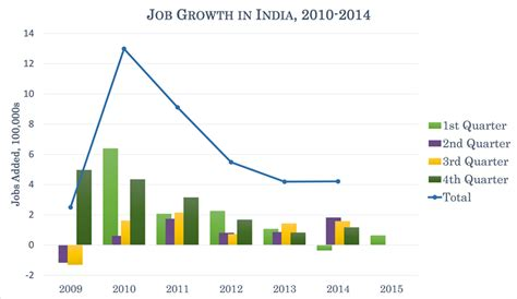 Mba Employment Statistics In India by 4 Ways India Can Survive Its Digital World Economic