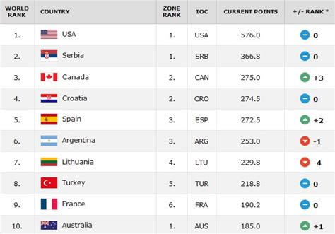 Mba Rankings 2014 Canada by Canada Basketball Juniors Rise To 3 In World Rankings