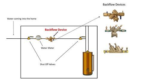 blackflow pumbing protection cruikshank plumbing in