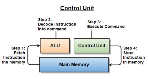 what is in law unit what is control unit information system assignment help