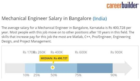 analog layout engineer salary in india mechanical engineering career builder india