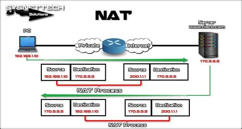 nat tutorial cisco router what is static nat on cisco router video sysnettech