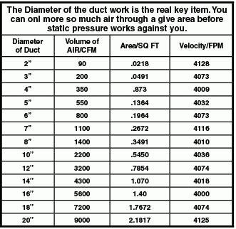 exhaust fan cfm calculation formula duct size chart cfm duct size chart static pressure