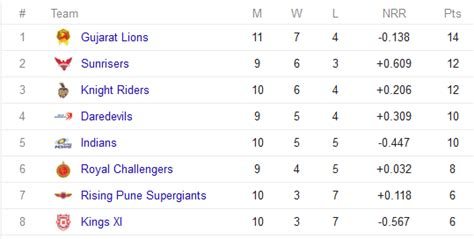 Ipl Points Table by Vivo Ipl 2016 Points Table Calendar Template 2016
