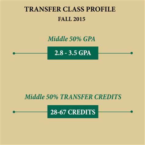 Does Csu Accept Transfer Credits For The Mba Program requirements equine sciences colorado state