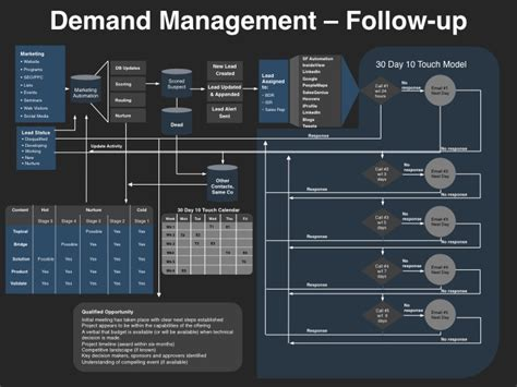 demand management plan template demand management planning template announced by vp