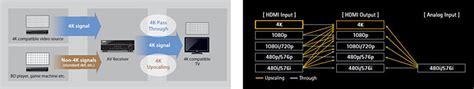 2809 Vcr Wedges Import Turtleneck yamaha rx a820 aventage 7 2 channel av receiver
