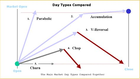 pattern day trader classification understanding how different market day types affect trading