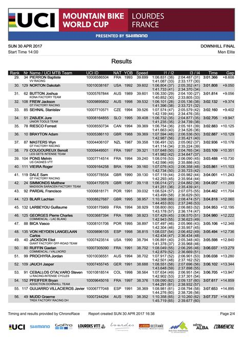 world cup result results 2017 lourdes world cup downhill mountain