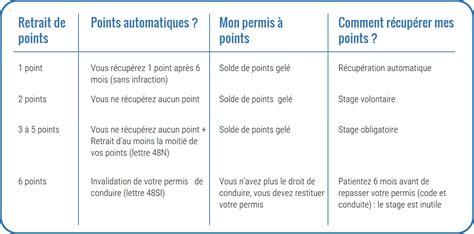 rattrapage de points de permis rattraper point permis