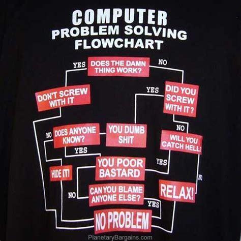 computer problem solving flowchart problem solving flow chart anandtech forums images