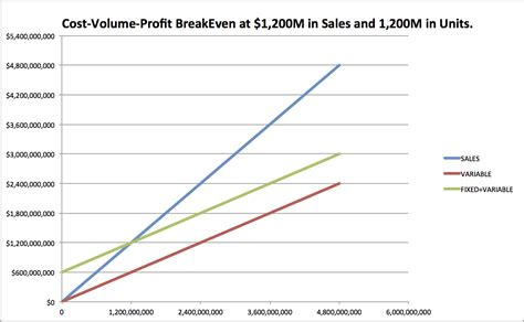 even point template how to do cost volume profit analysis 9 steps with pictures