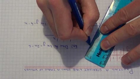 Drawing Y Mx C by Using A Table Of Values To Draw A Line Graph In