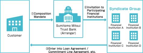 loan syndication process diagram image gallery syndicated loan