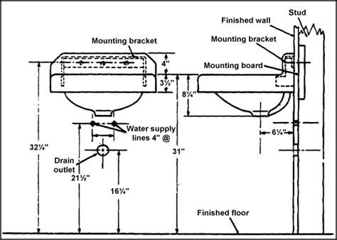 sink plumbing rough in dimensions