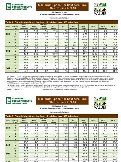 Southern Pine Span Tables by Syp New Visually Graded Span Tables Effective June 1