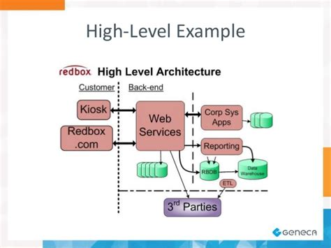 high level architecture diagram for web application a software architect s view on diagramming