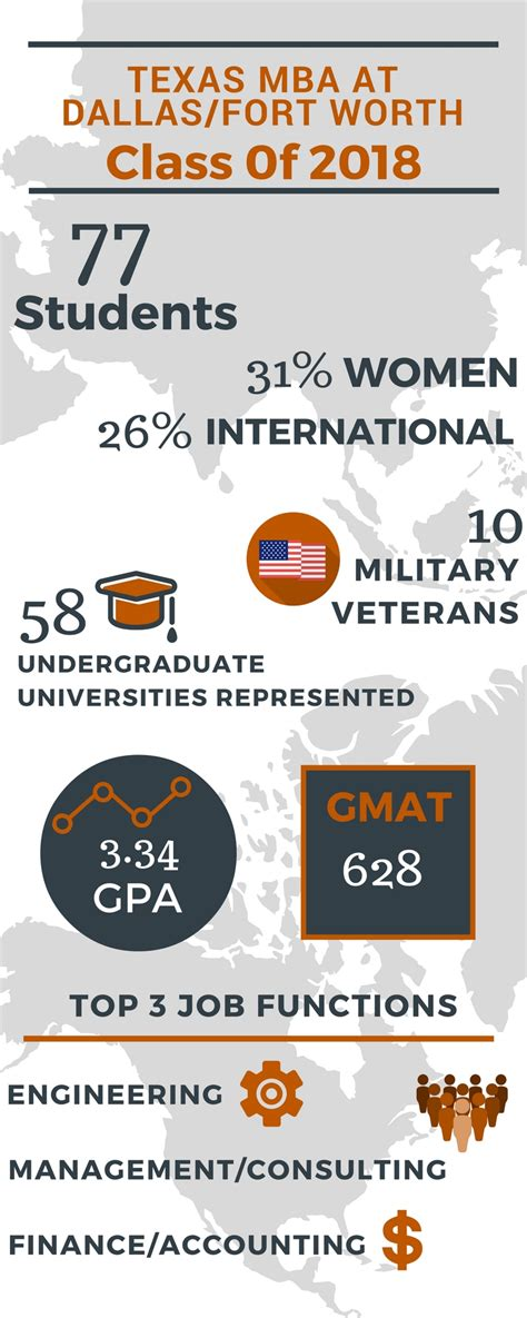 Ut Mccombs Mba Class Profile by Mba Insider Page 6