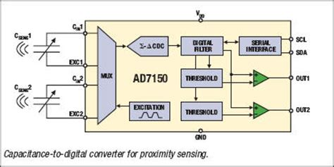 capacitance sensor design using analog devices capacitance providing an edge in capacitive sensor applications