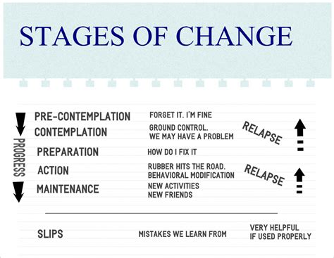 Stages Of Change Worksheet by Stages Of Change Worksheet Myideasbedroom
